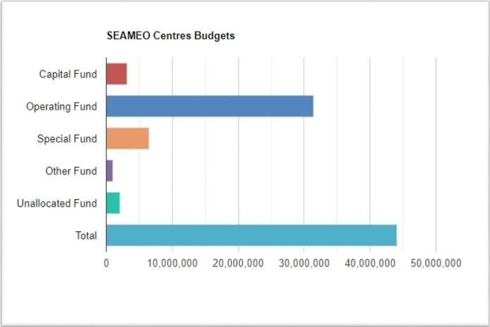 SEAMEO Programme & Budgetting